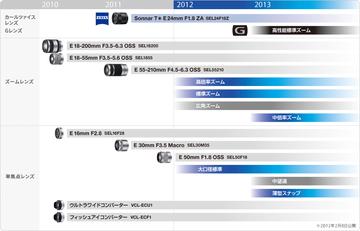 NEX レンズロードマップ 2012-2013